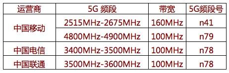 5G时代的全网通:N41、N78、N79频段科普